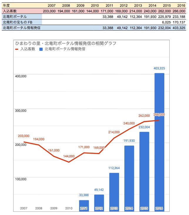 北竜町ポータル等への訪問者数とひまわりの里入込客数の推移