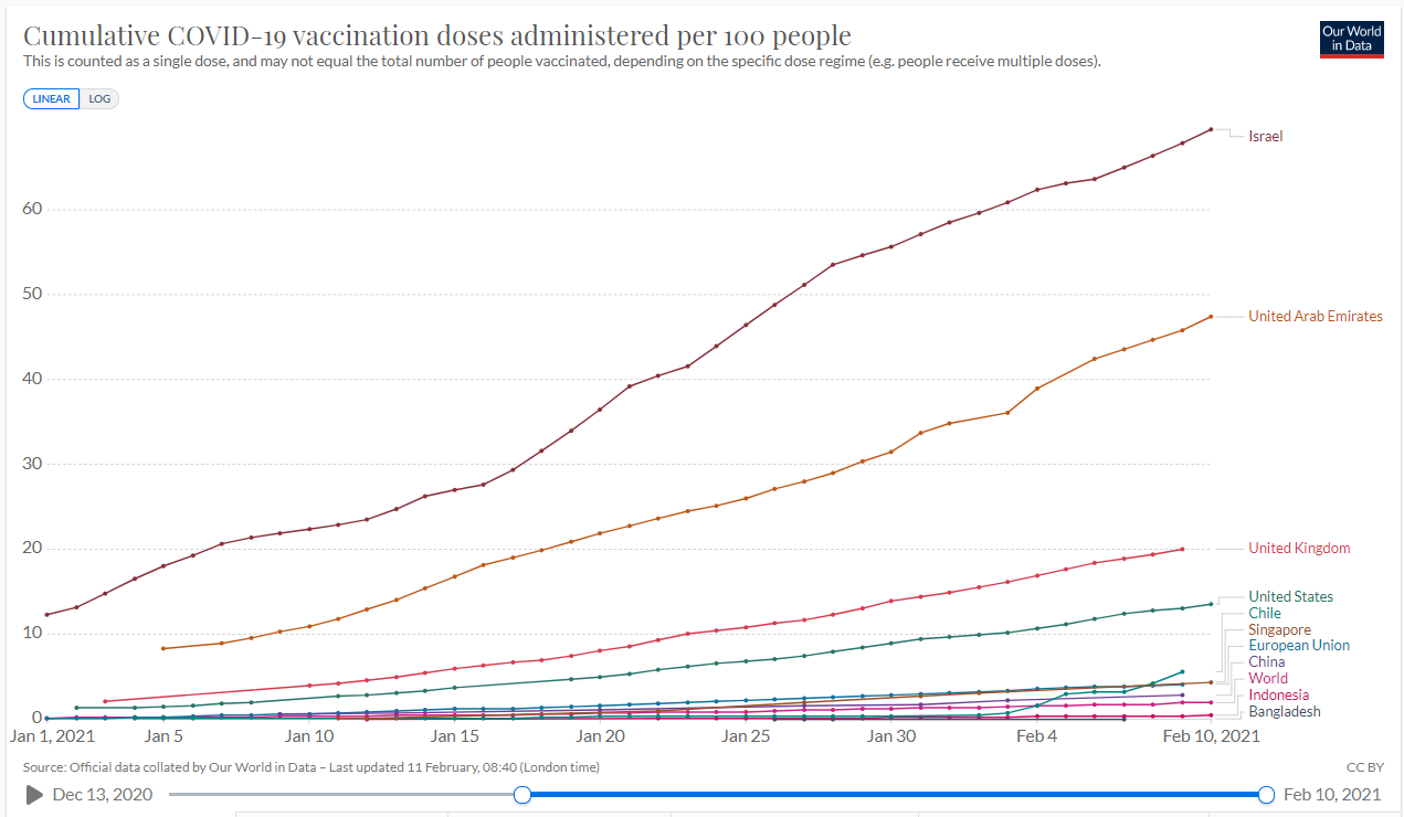 Vaccination progress in Singapore