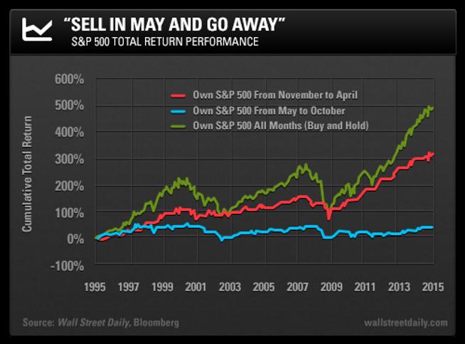 """Die """"Sell in May"""" Regel beim S&P 500"""