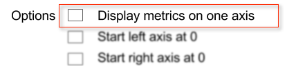 Executive reports edit chart with three axis options shown. Display metrics one one axis option is highlighted in red rectangle. The other two check boxes, Start left axis... and Start right axis ...  are blurred