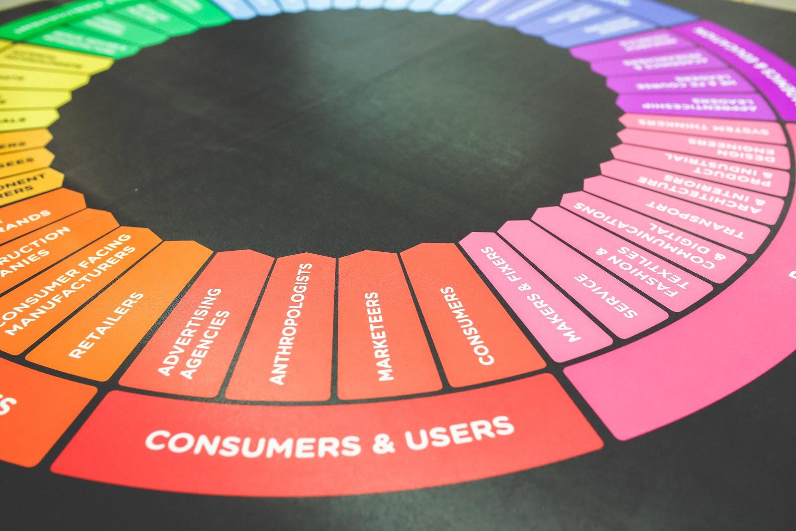 A marketing wheel