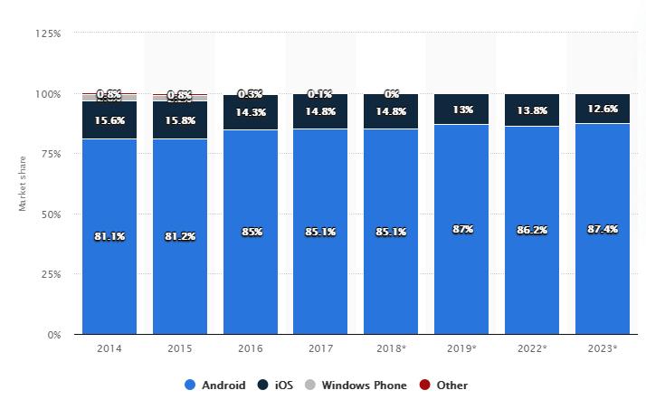 Android vs iOS market share 2023