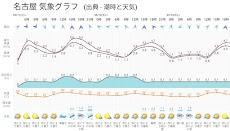 潮時と天気 - 潮見表, 潮汐, 天気予報, 潮位表, 釣り, サーフィン, 気象庁, 波, 風のおすすめ画像4