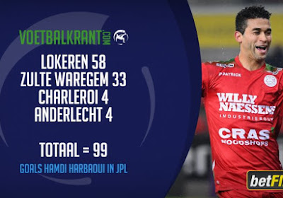 ? Harbaoui in club van 100? Dit is de top-10 van goalgetters die nog actief zijn in de Jupiler Pro League