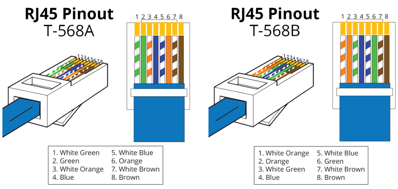 T-568A pinout and T-568B pinout, straight pinout