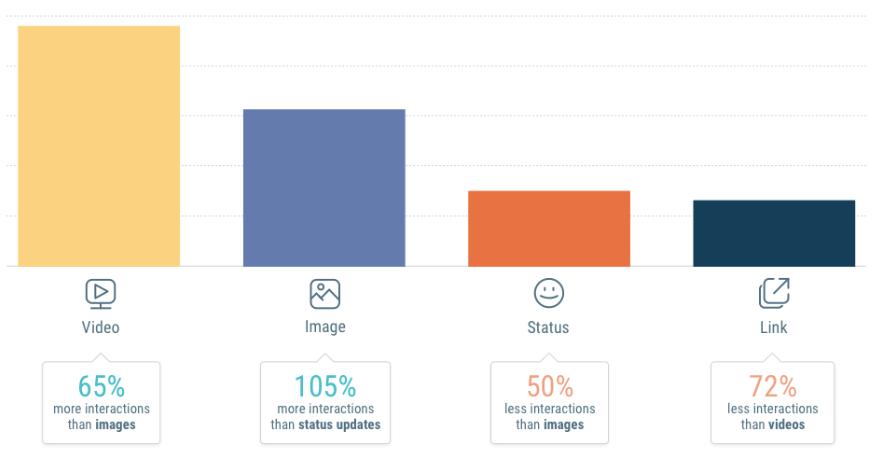 wykres przedstawiający skuteczność różnych form przekazu