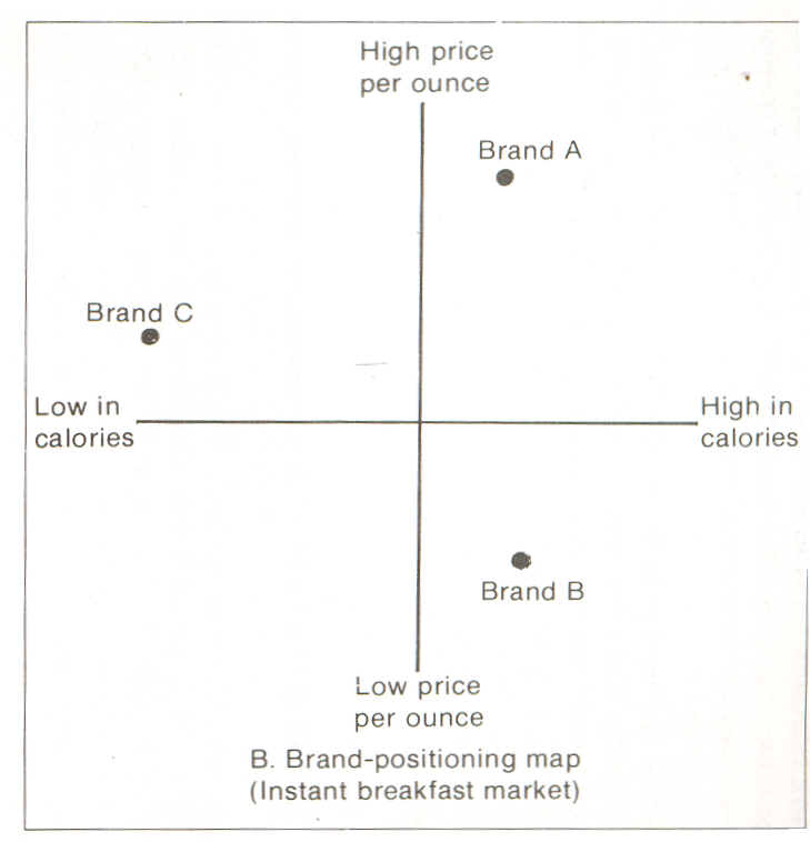 perceptual map body shop Positioning map for lush cosmetics  lush will be compared with the some famous british cosmetics company the body shop  perceptual maps in marketing .