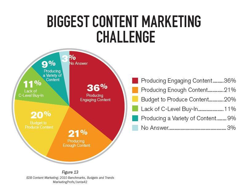 Image result for content marketing original content
