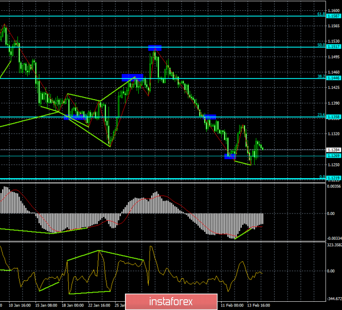 Analysis of the divergence of EUR / USD for February 15. Euro retains chances for growth