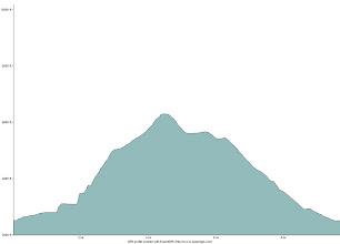 Photo: Elevation profile of the hike up Ammonoosuc Ravine to Mount Washington then down Jewell Ridge.