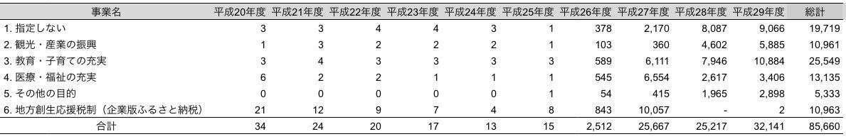 北竜町ふるさと応援基金寄付金(件数)一覧表
