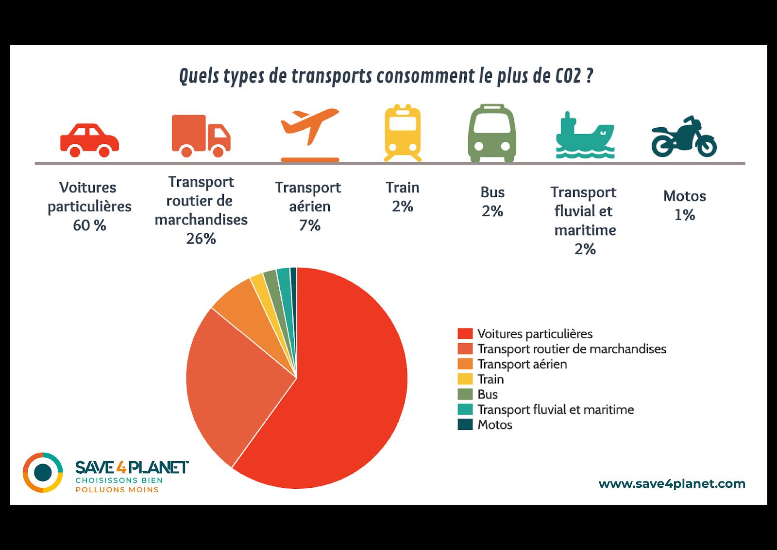 CO2 dans le transport