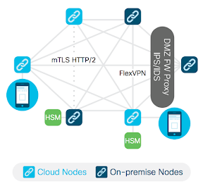 Cisco blockchain framework infrastructure and network