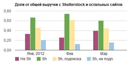 Доли в общей выручке с Shutterstock и остальных стоков
