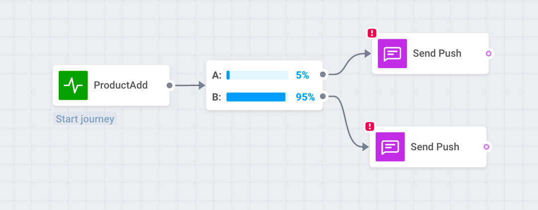 A/B test your push notification idea on a smaller segment to increase CTR