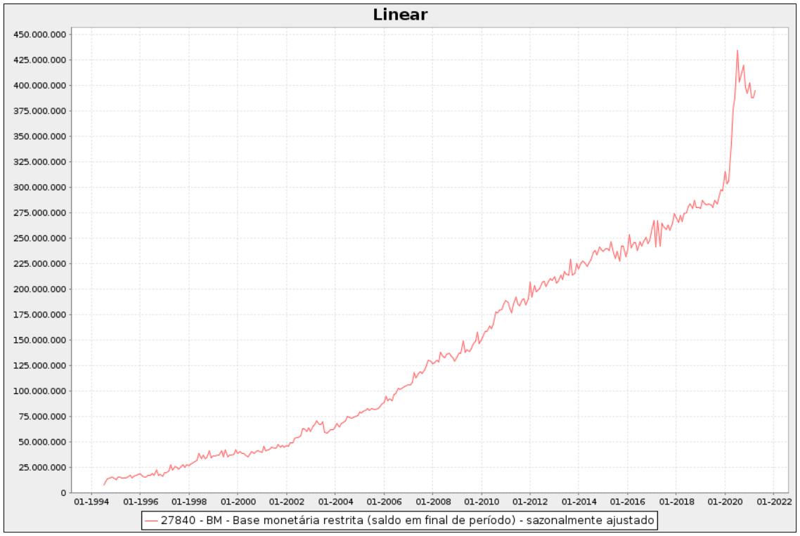 Base monetária do Brasil, gráfico