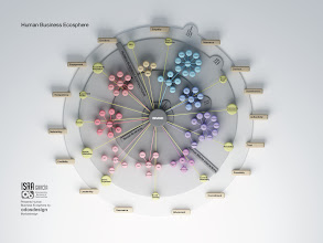 Photo: Human Business Ecosphere
