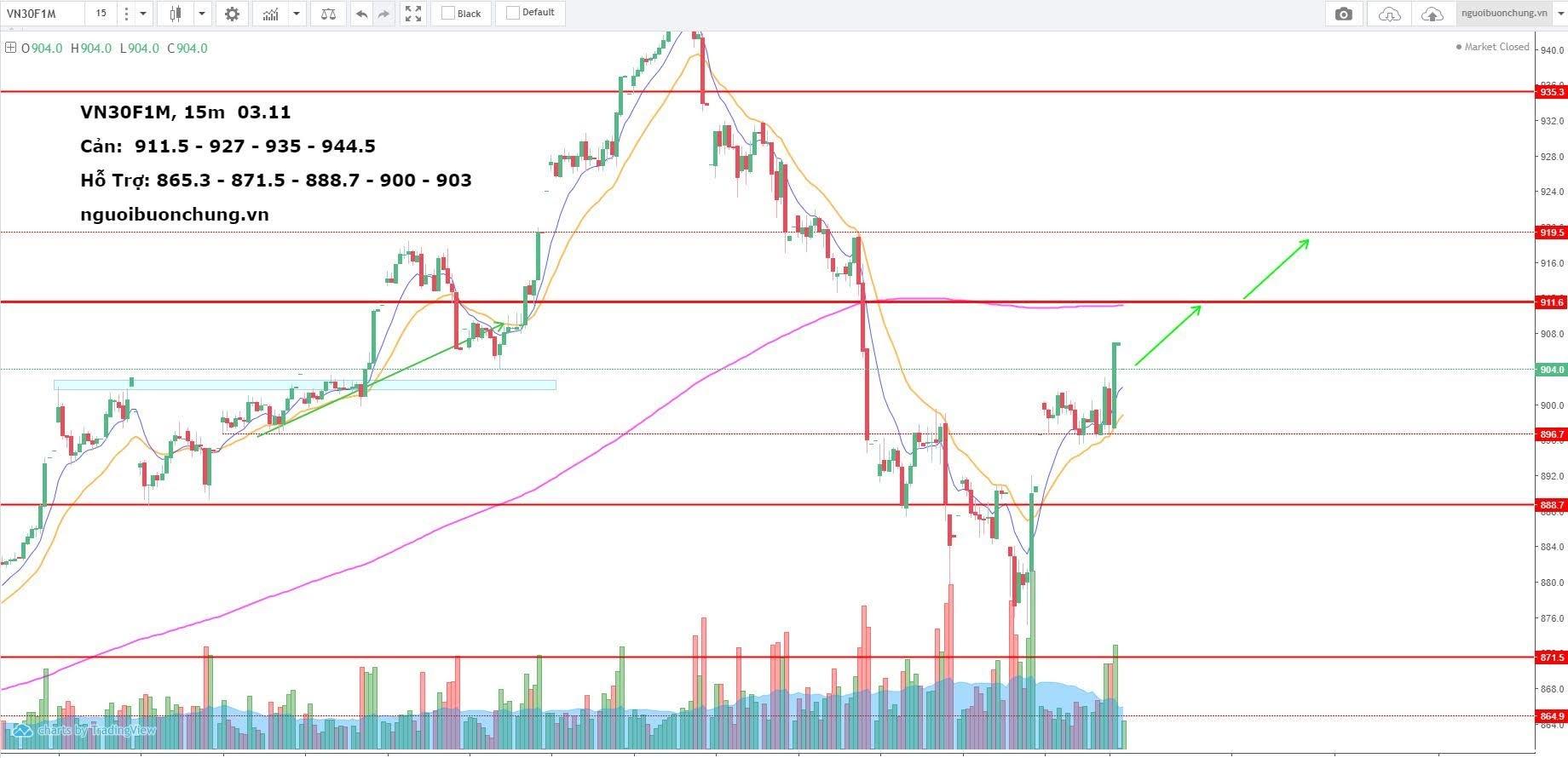 Nhận định thị trường phái sinh ngày 03.11.2020: Đà hồi phục tiếp diễn?