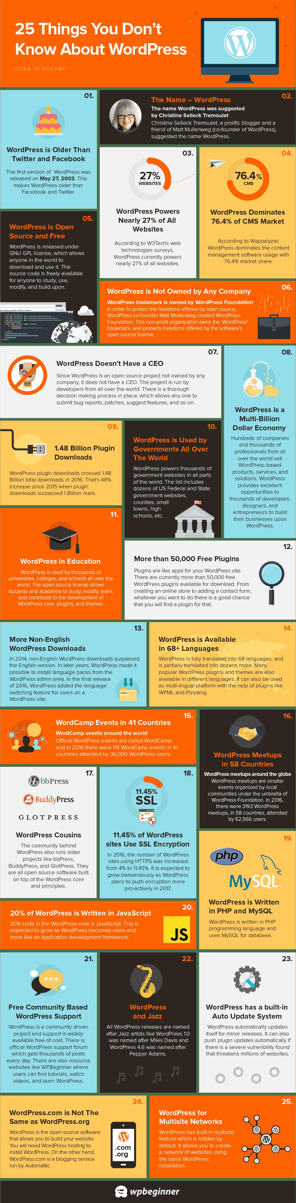 25 cosas que no sabias sobre WordPress