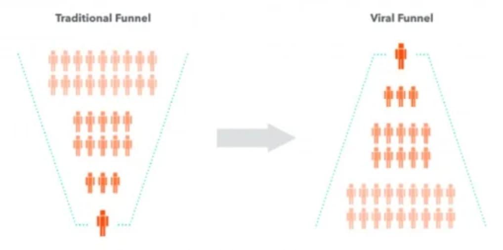 Growth strategy viral loop