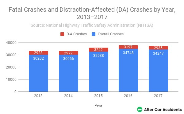Distraction-Affected Fatal Crashes