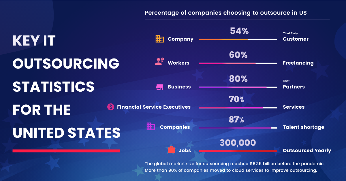 Key It Outsourcing Statistics for the United States
