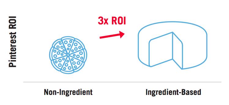 Pinterest ROI – Non-Ingredient vs Ingredient Food & Bev
