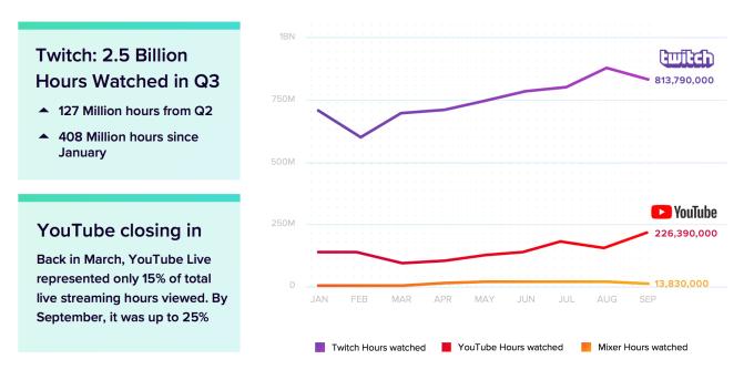 YouTube holt auf und schließt im Live Streaming die Lücke zu Twitch