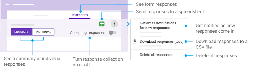 Map of Forms response-related features and elements