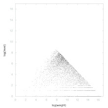 Photo: Decomposition of A018805 - decomposition into weight * level + jump