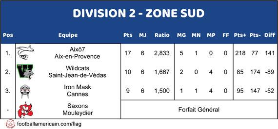 Classement Zone Sud