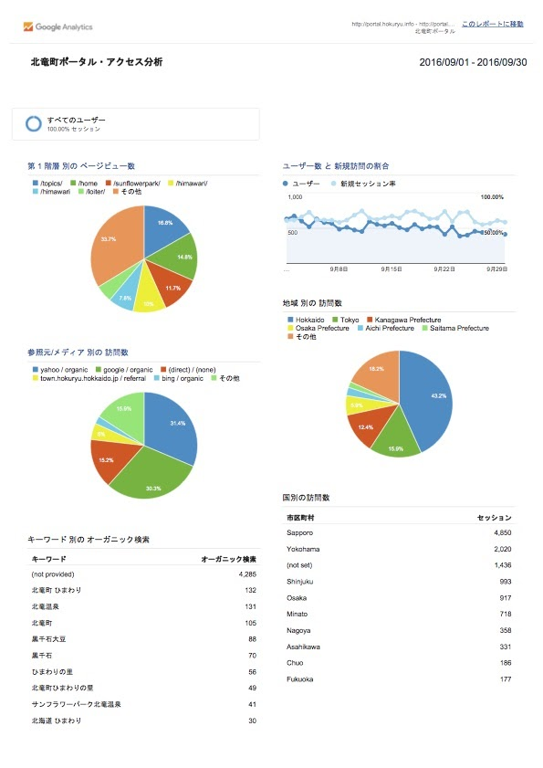 北竜町ポータル・アクセス報告2016年度(2016年9月)