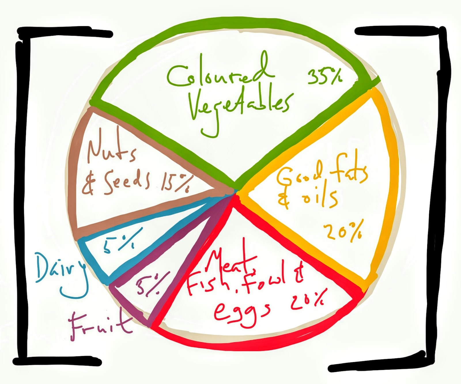 No me and no you why a balanced diet is wrong healthy food priorities the pie chart above is more used as a visual aid rather than based on any measurements truth be told its not even clear what nvjuhfo Choice Image