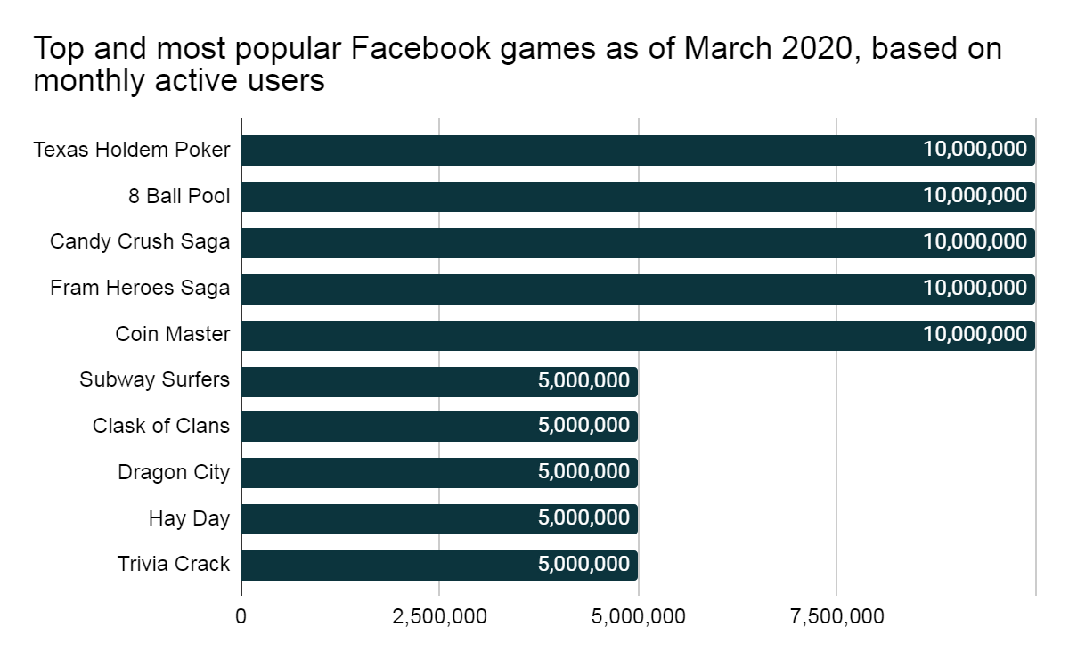 Top and most popular Facebook games in 2020
