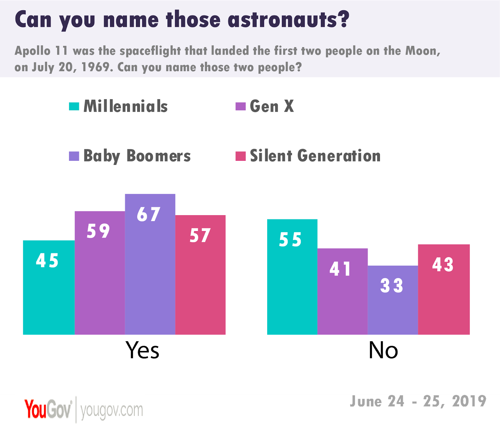 Millennials don't know Buzz Aldrin, Neil Armstrong | YouGov
