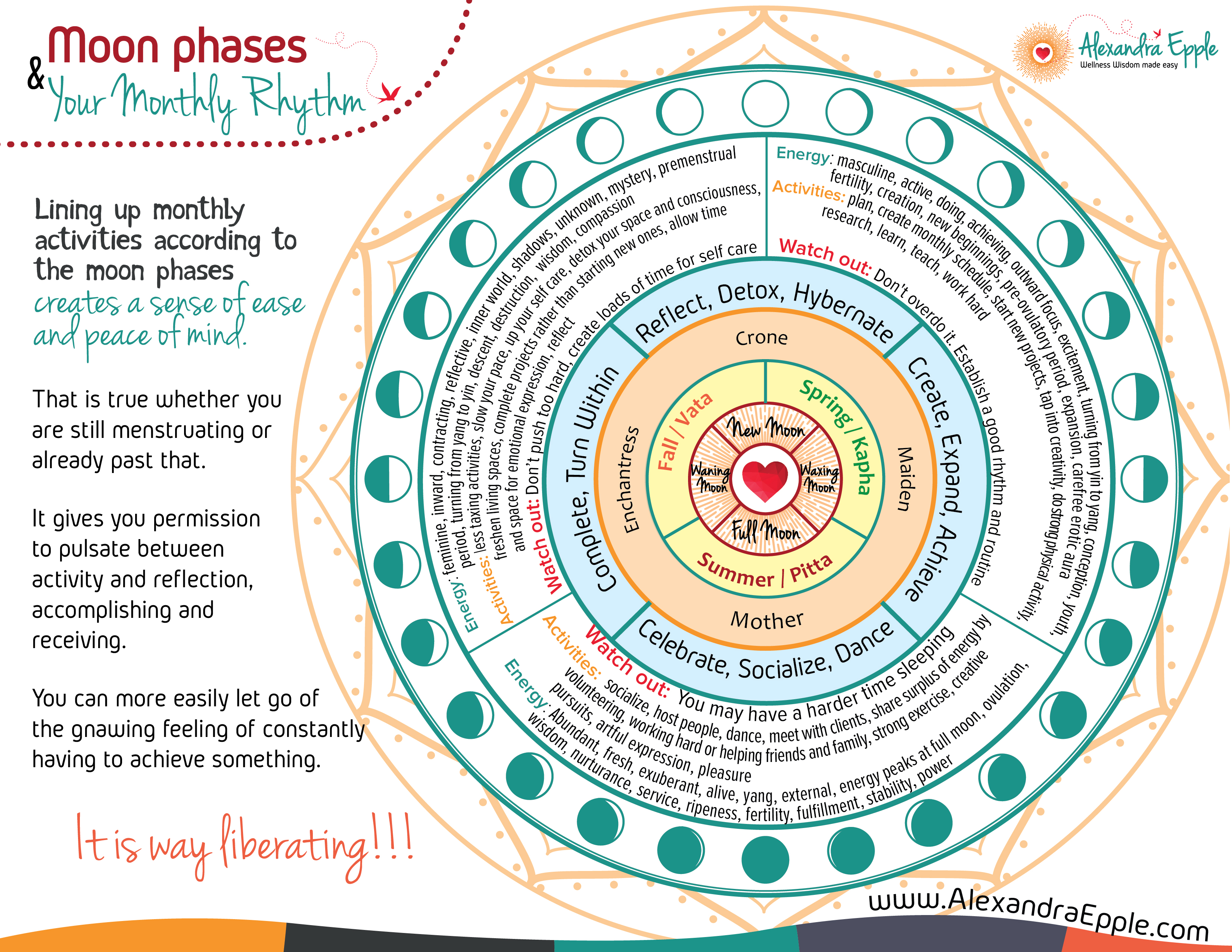 Click here to download the Moon Cycle Wisdom Sheet