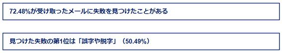 日本ビジネスメール協会の調査