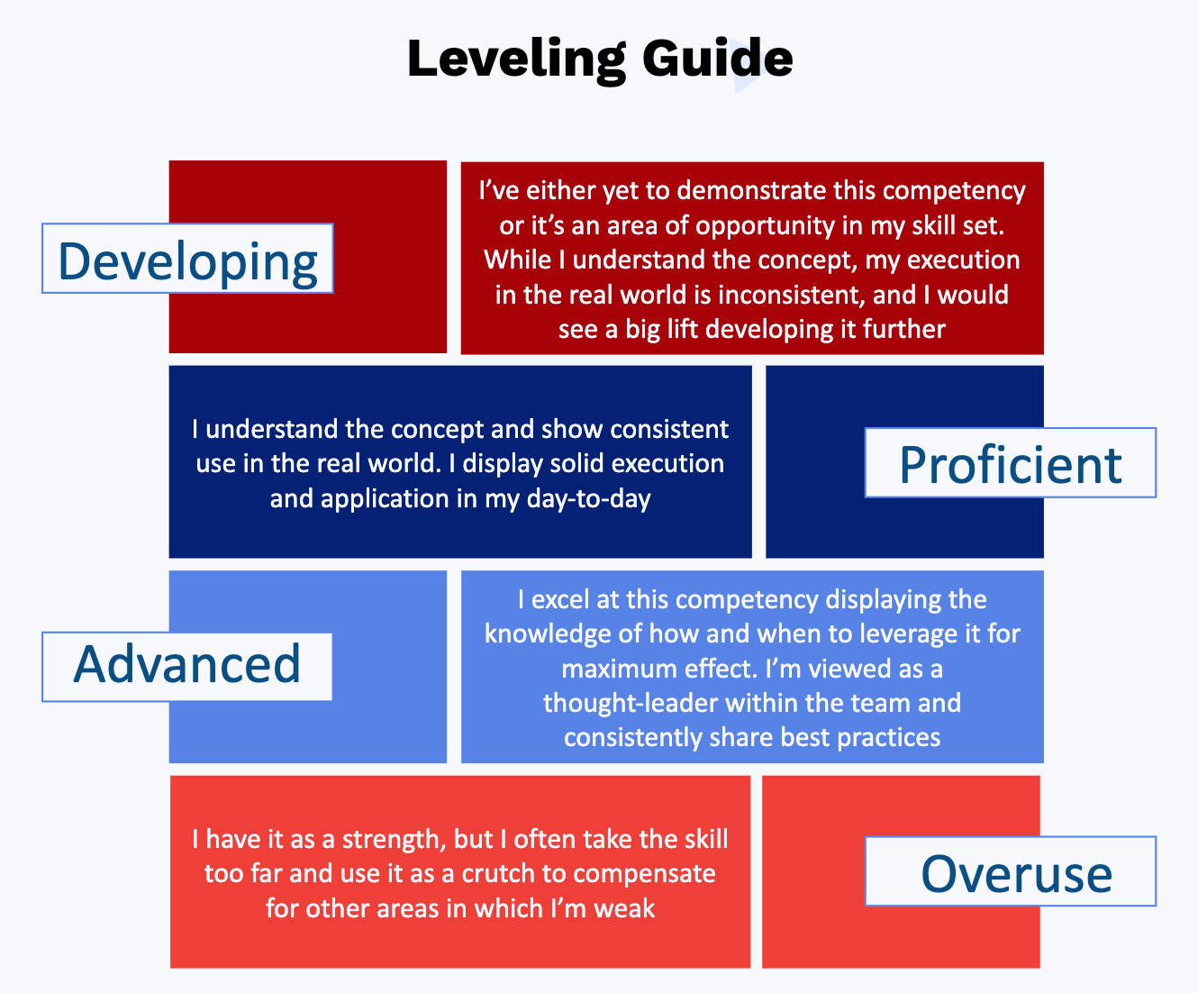 Chart showing a sales competency scaling guide.