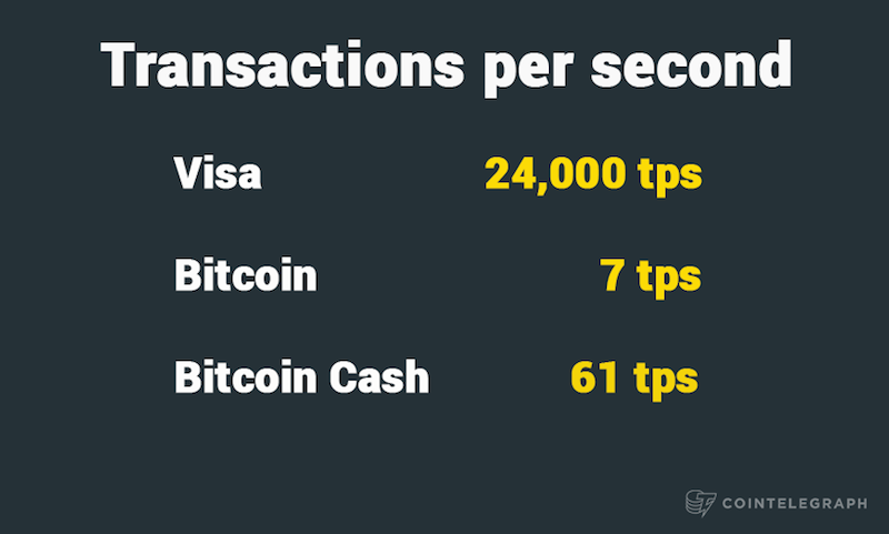 Transactions per second. Visa, Bitcoin, Bitcoin Cash