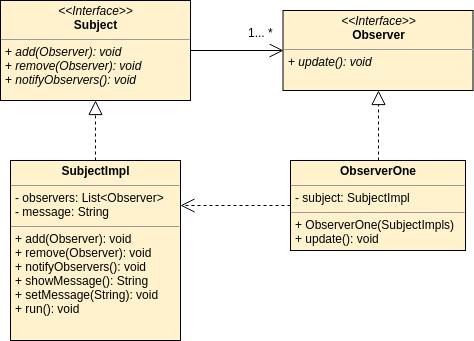 Observer Pattern - UML