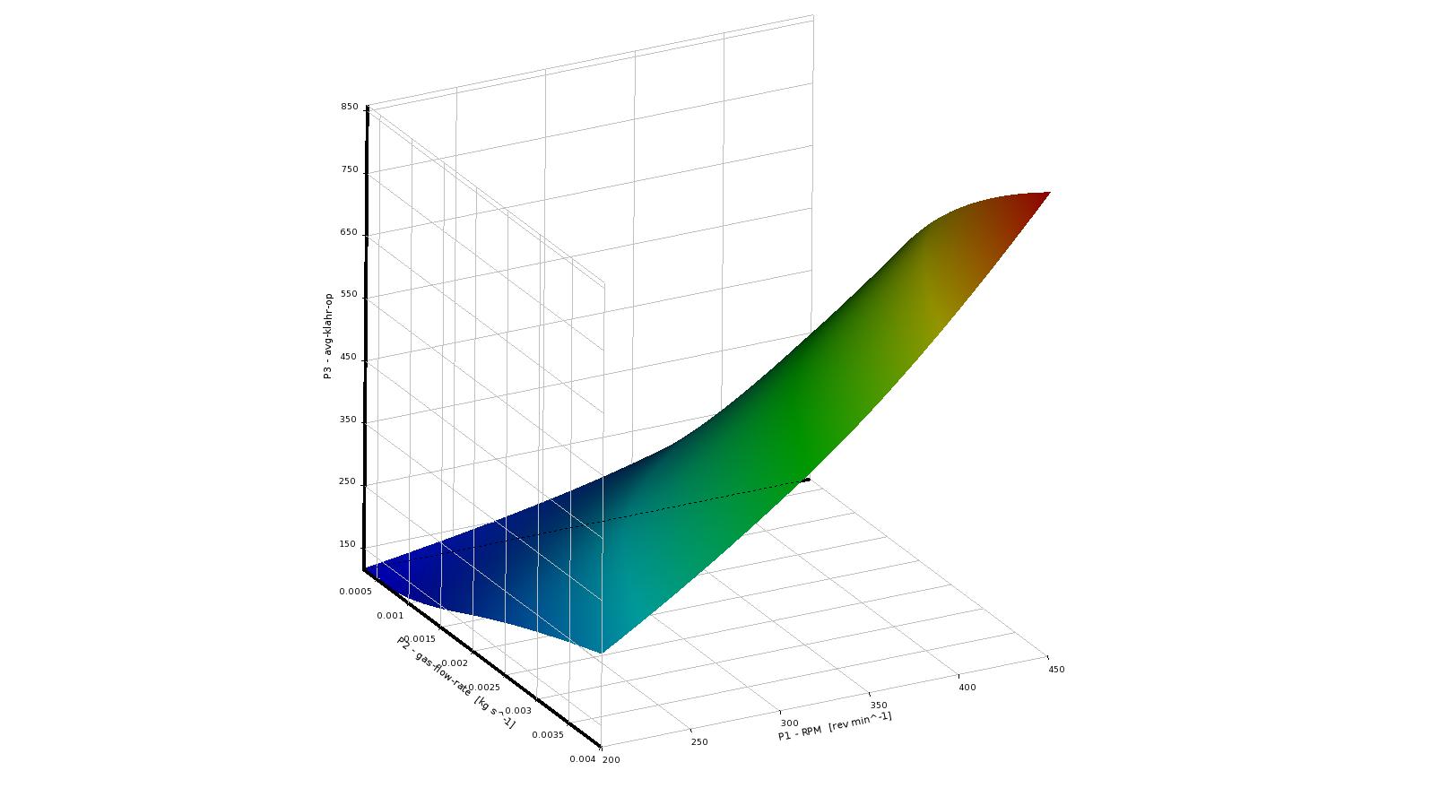 ANSYS | Поверхность отклика, характеризующая зависимость среднего значения коэффициента массопереноса от следующих параметров: расход газа и скорость перемешивания