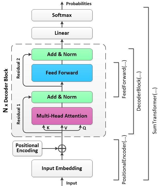 model   Summarizer using the Trax
