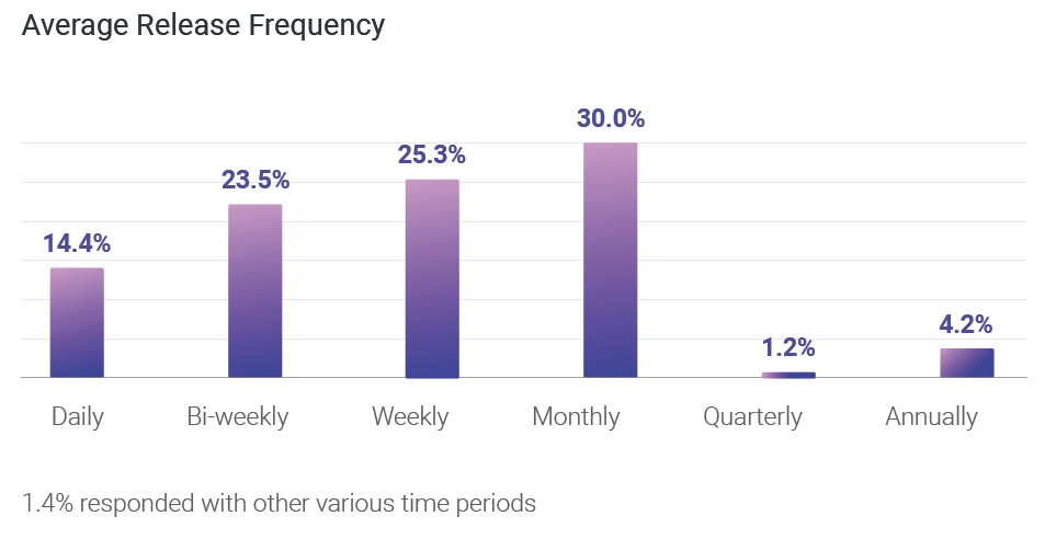 Average Release Frequency