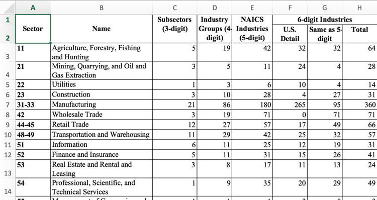 2017 NAICS Structure Summary Table