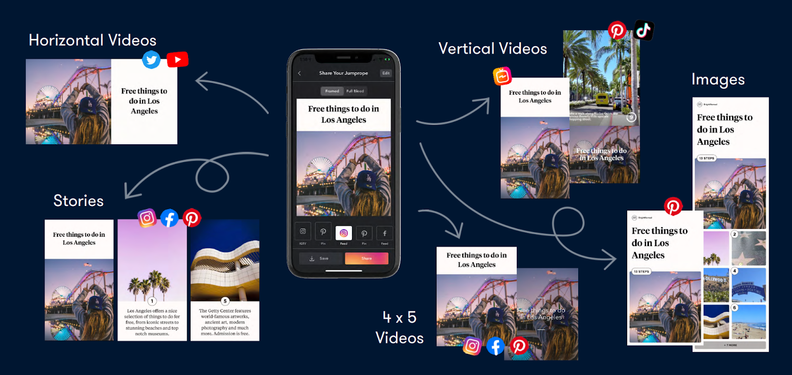Image graphic showcasing the multiple platforms you can export your Jumpropes to including, YouTube, Twitter, Pinterest, Facebook, Instagram and TikTok.