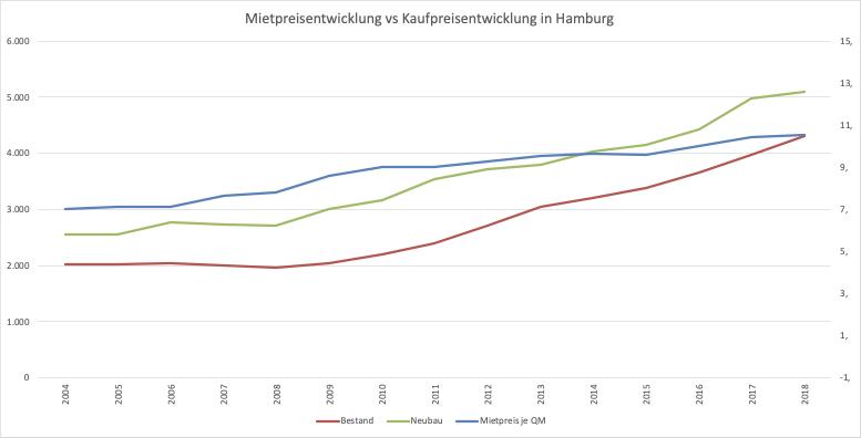 Vergleich Entwicklung Mietpreis & Kaufpreis Immobilien in Hamburg