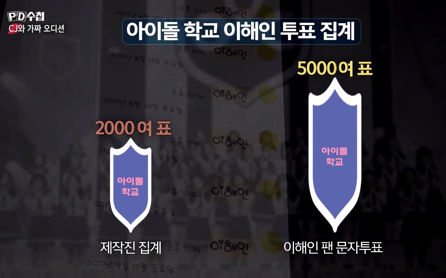 idol school rigged votes 3