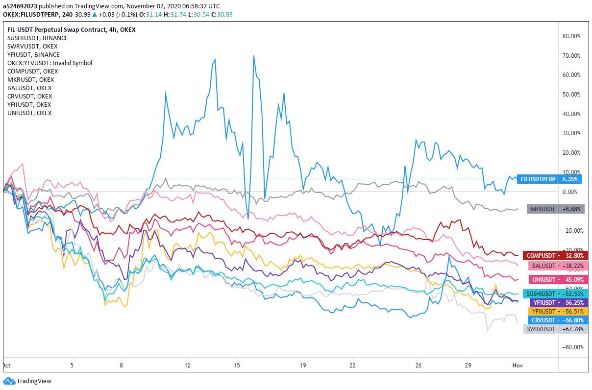 Monthly returns of major DeFi tokens, 10/1–10/31