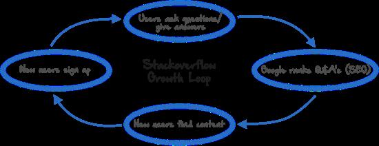 USG-SEO growth loop