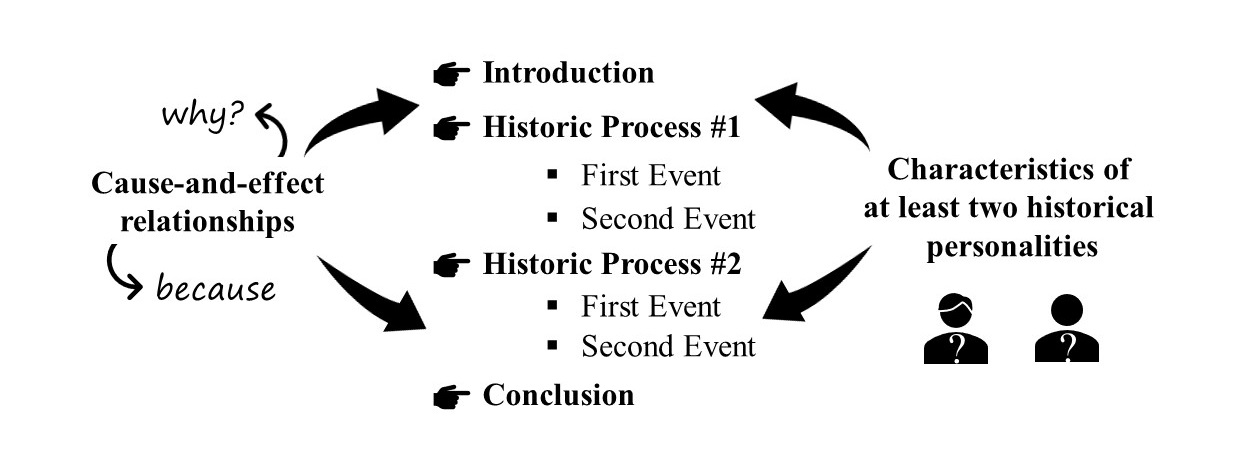 structure of a historical essay